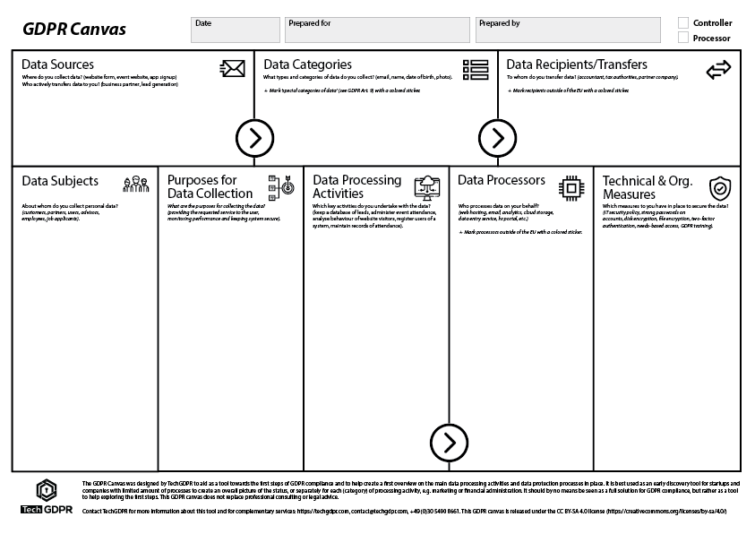 The GDPR Canvas