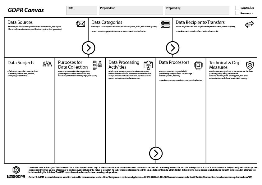 The GDPR Canvas   TechGDPR   Methodology to start GDPR Compliance