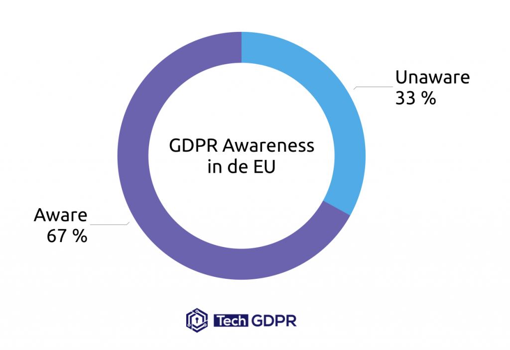 GDPR Awareness in the EU