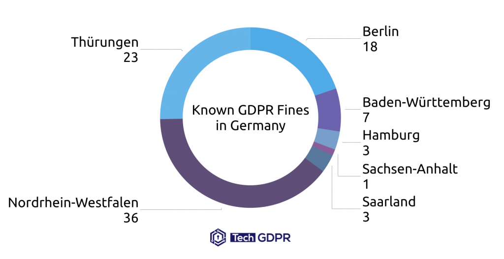 GDPR Fines in Germany
