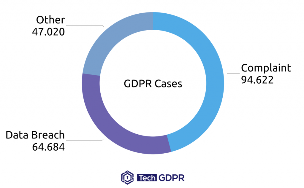 GDPR Cases in Year One