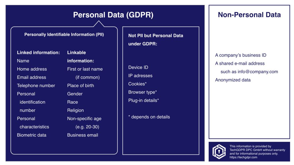 Overview of PII and Personal Data