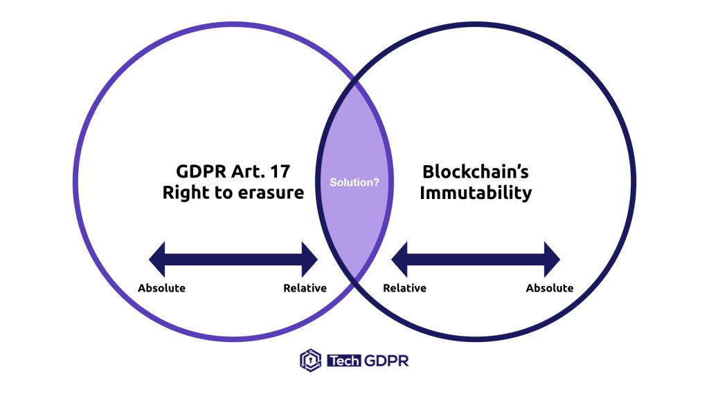 Right to erasure GDPR Relative